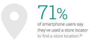 71% smartphone users used a store locator to find a store