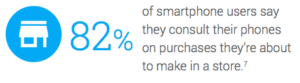82% smartphone users consult their phones about about a purchase they are about to make in store