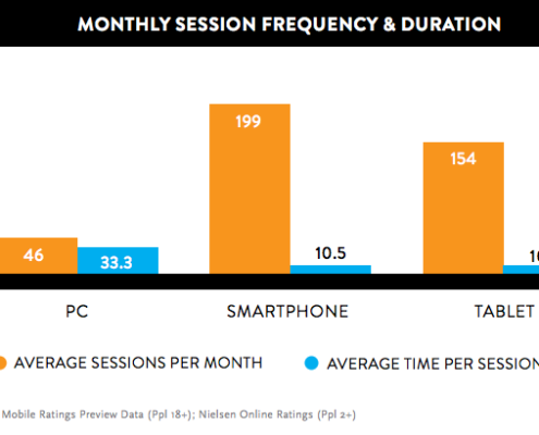 Smartphone session time per person per month
