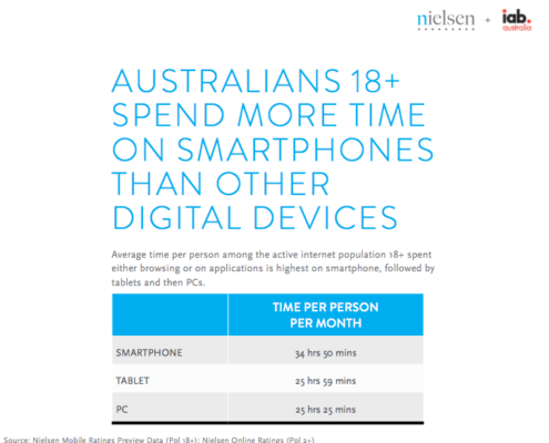 Time each person spends on digital devices per month