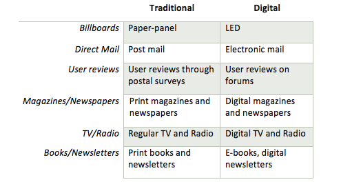 Traditional and Digital Marketing Applications