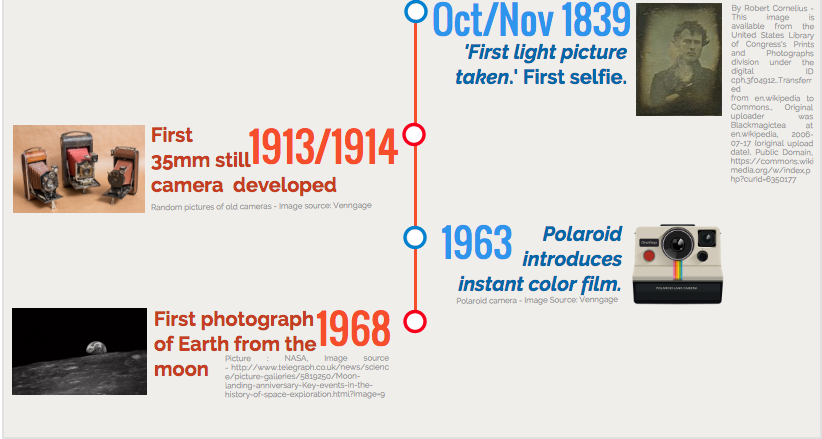 Photography Facts Part 2 | Infographics created with Venngage https://infograph.venngage.com/publish/3aa9a2c1-f5c9-428c-a5f4-dda5d11b79f1